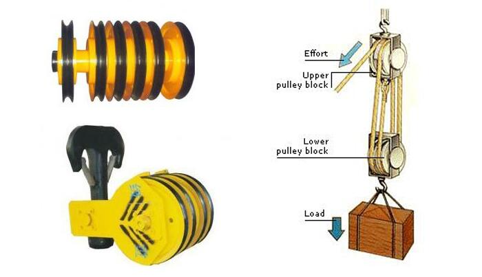 Material Handling Crane Forward Repair System : Daily check and maintenance of electric hoist pulley