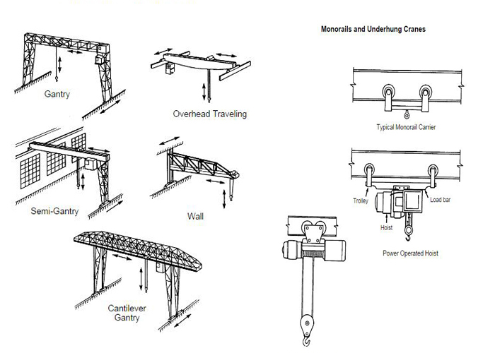 What Are The Different Types Of Cranes : How many crane types do you know dongqi