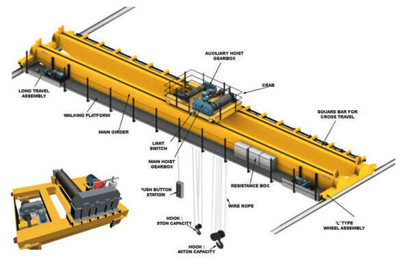 Overhead Crane Guide For Beginners